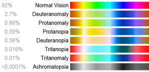 Types of Colorblindness and their respective perceived spectrums